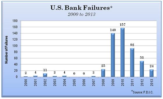 us-bank-failures-2000-2013